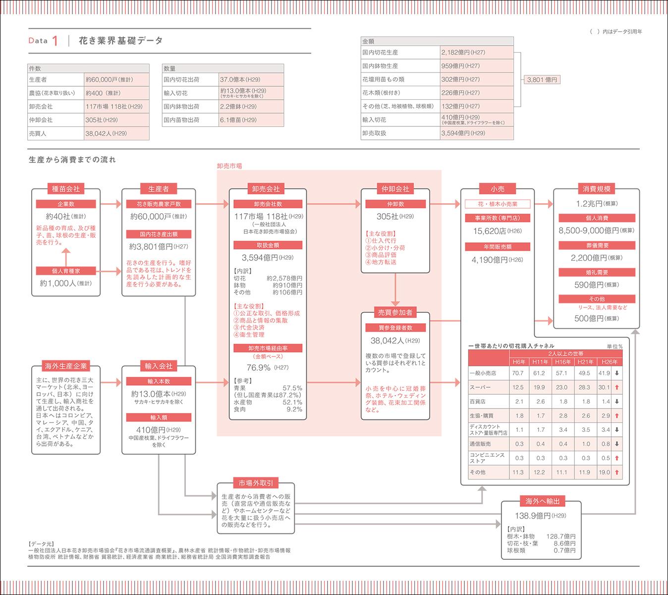 花き業界基礎データ